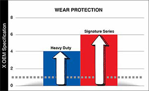 AMSOIL Diesel Oils provide the best wear protection.