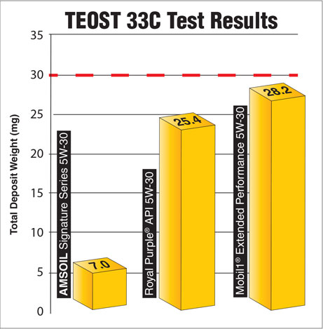 AMSOIL Outperformed Mobil1 and Royal Purple in independent lab testing