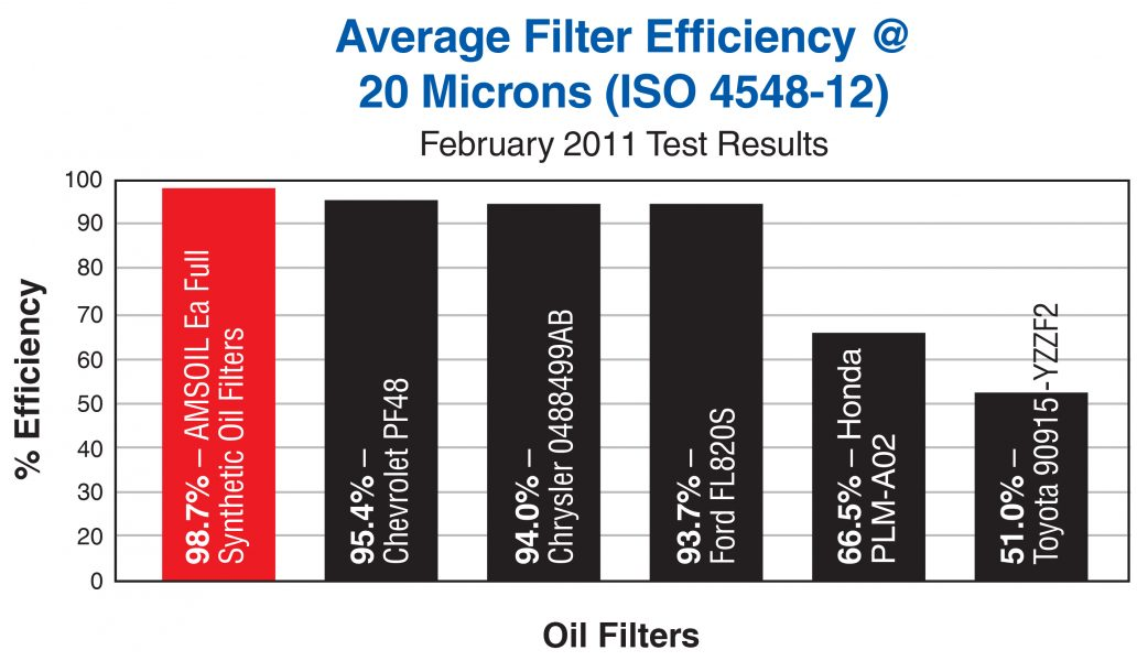 AMSOIL Ea®Oil Filters Have One of the Best Efficiency Ratings in the Automotive and Light Truck Market