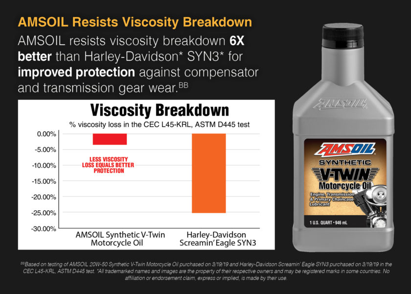 AMSOIL is the best V-Twin Engine Oil for Harley-Davidson Motorcycles
