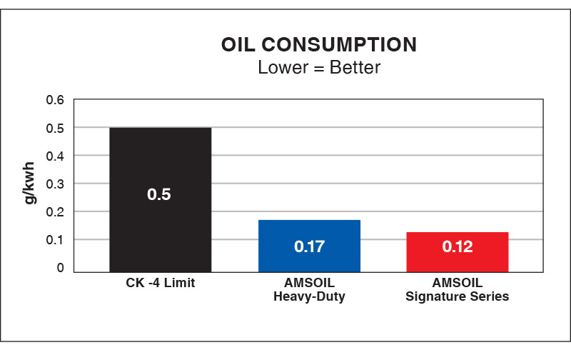 Reduces Oil Consumption – Signature Series Max-Duty Synthetic Diesel Oil provides up to 76% less oil consumption.